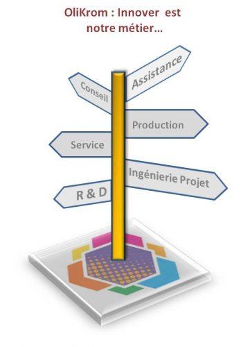 Processus de Conseil en Innovation