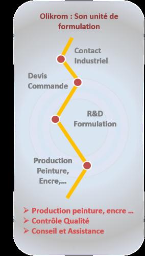 Unité de formulation au service des industriels – OliKrom©