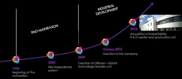 OliKrom, the journey of a deeptech – OliKrom©